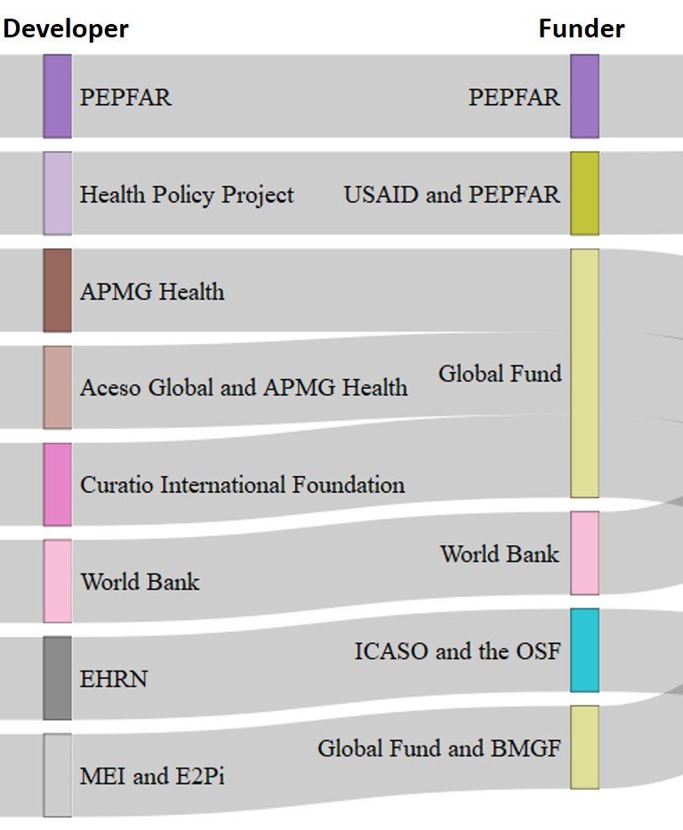 Figure 1. Funders, developers, and diseases targeted by TRAs