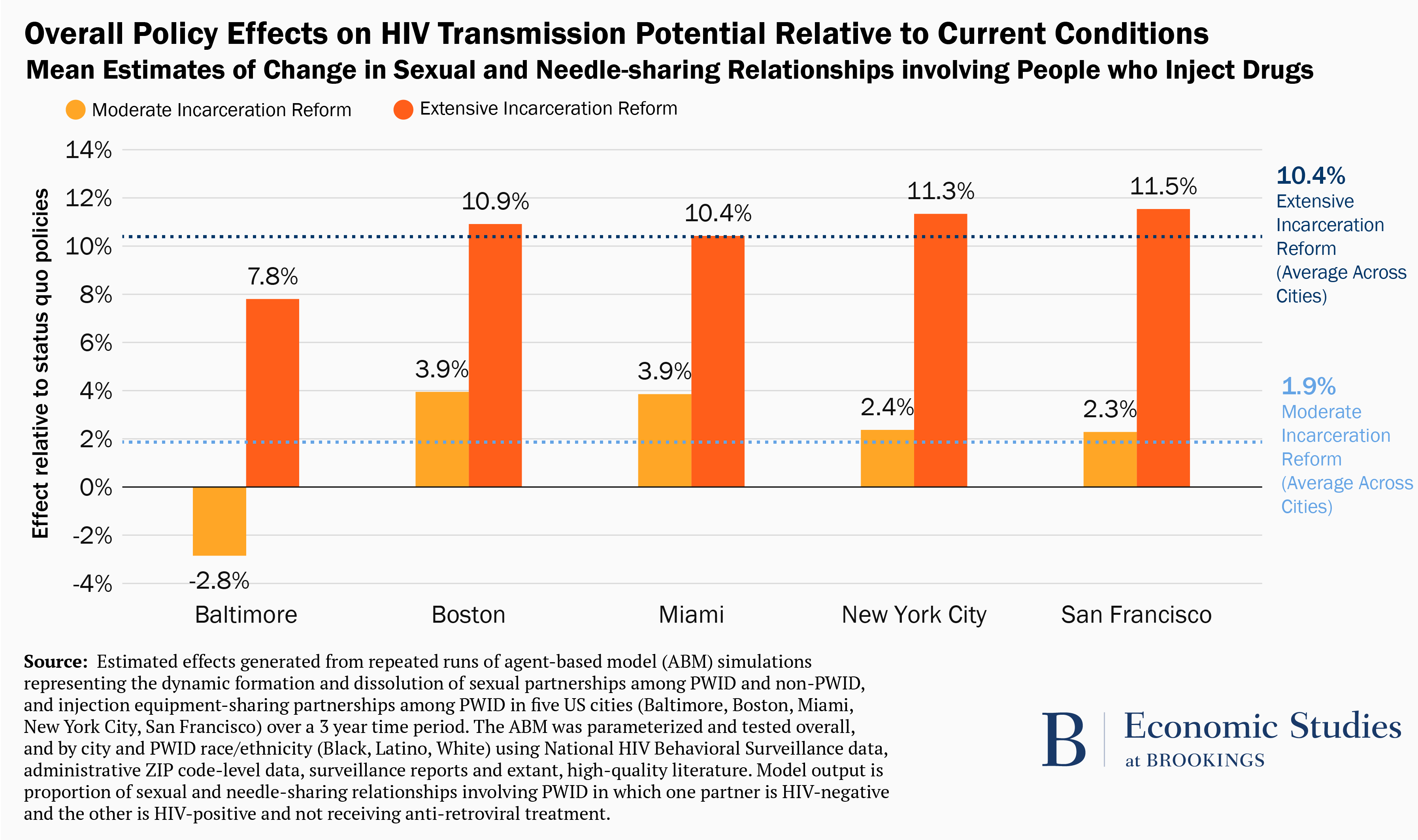 Policy effects on HIV transmission potential relative to current conditions.
