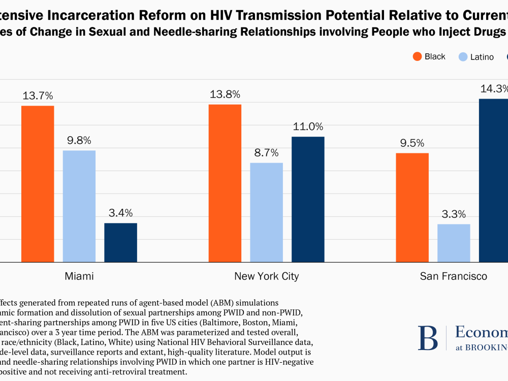 Effect of extensive incarceration reform on HIV transmission potential relative to current conditions.