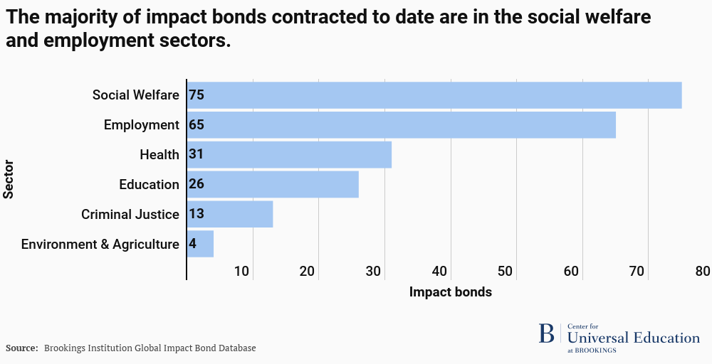 Social welfare and employment impact bonds have been contracted most to date.