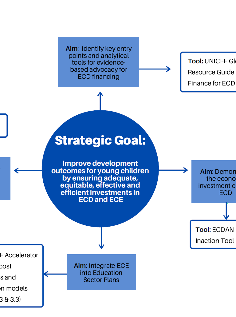 Strategic Goals for ECE