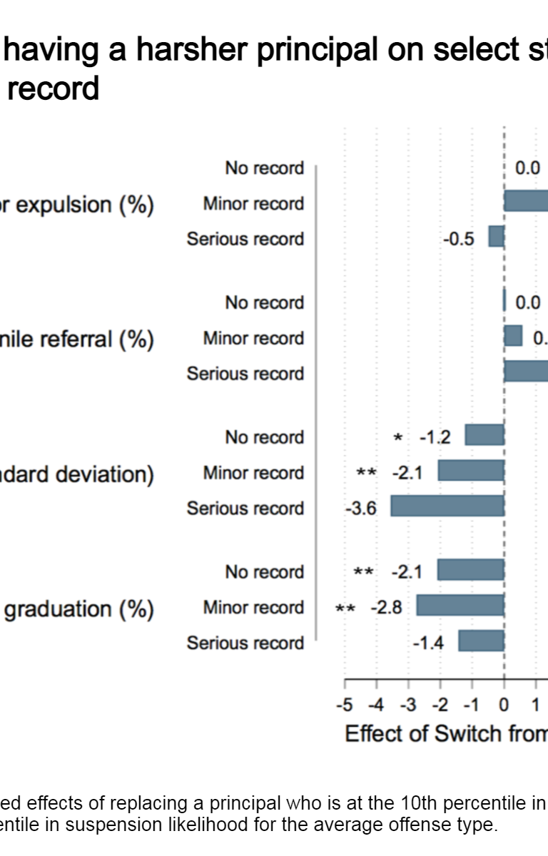 Effects of having a harsher principal on select student outcomes, by student disciplinary record