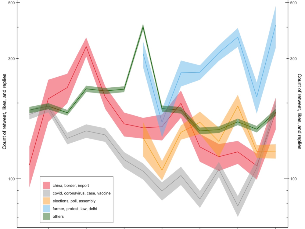 Figure 4 Count of Twitter retweets, likes, and replies over time across topics