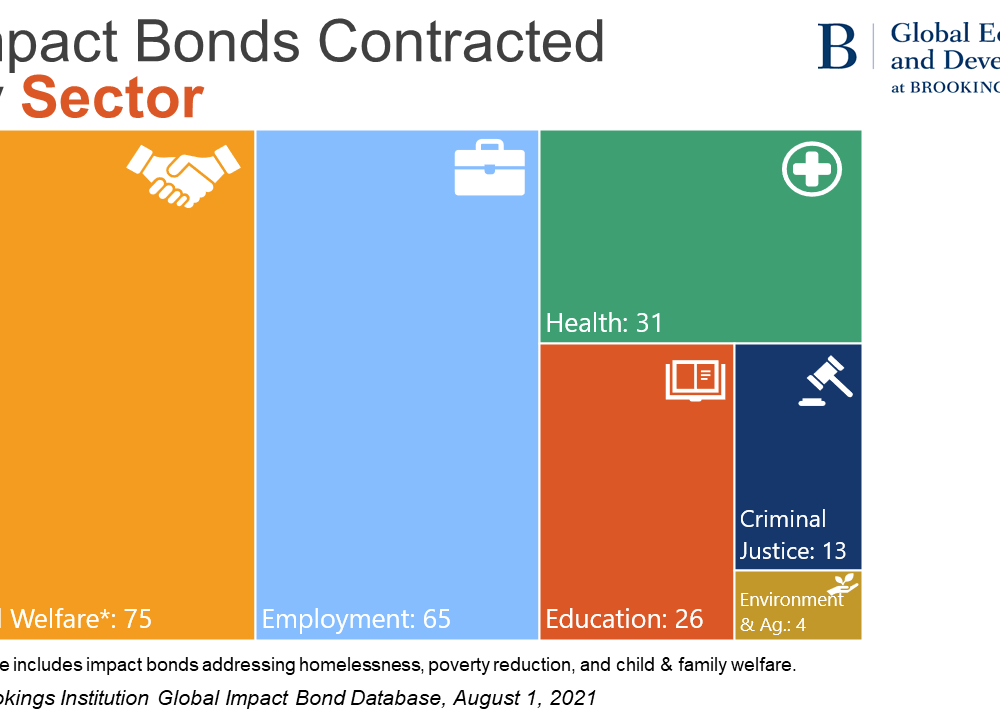 Impact bonds by sector