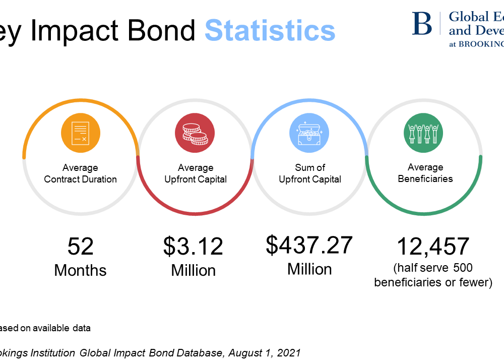 Impact bond statistics