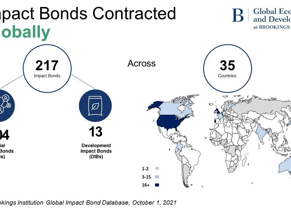 Impact bonds contracted globally