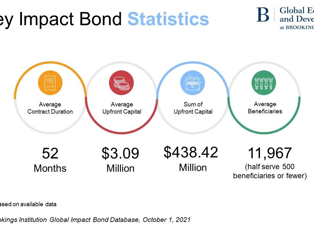 Impact bond stats