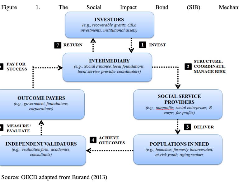 A diagram borrowed from OECD, describing how social impact bonds work
