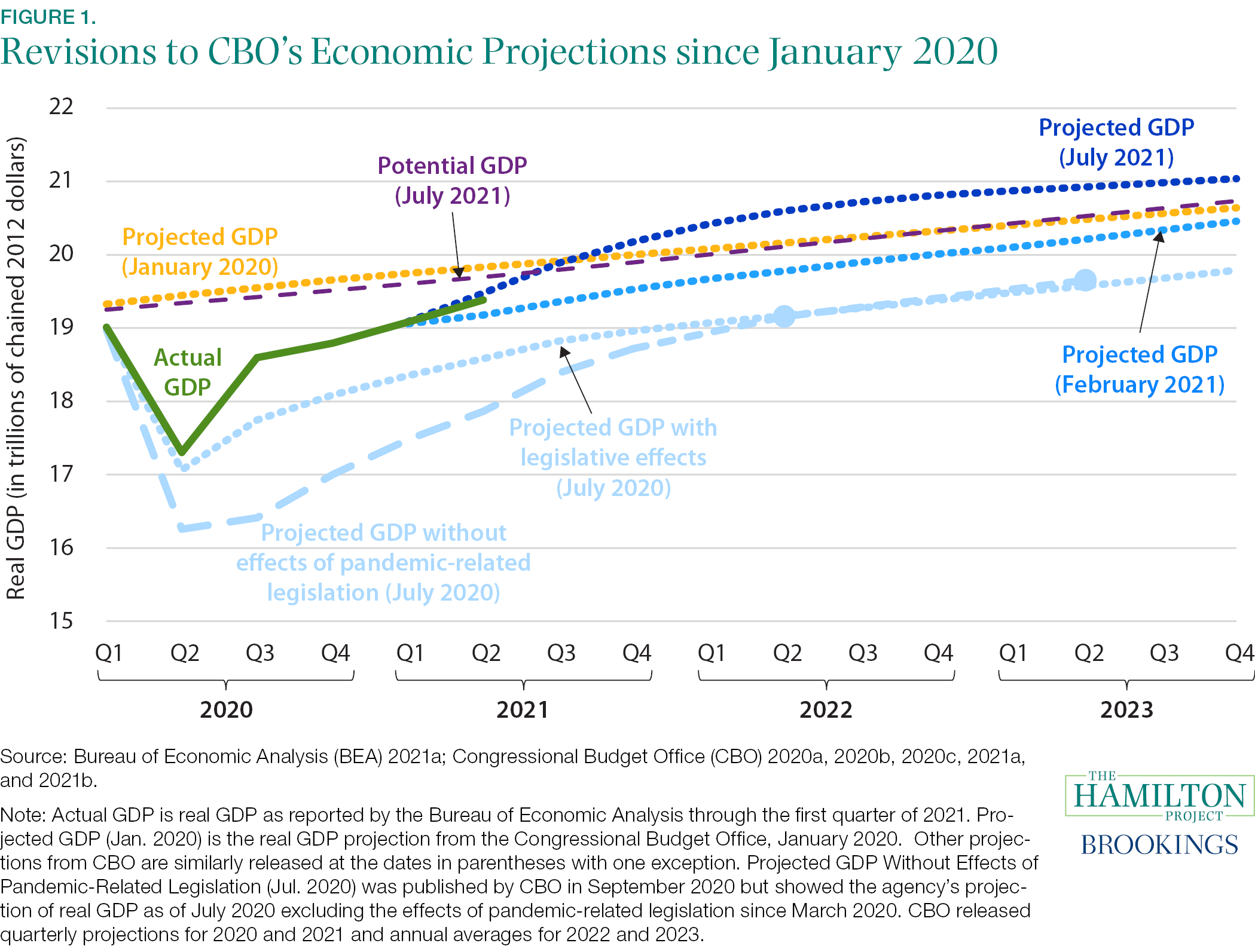 Fact 1: In the second quarter of 2021, GDP returned to its pre-pandemic level.
