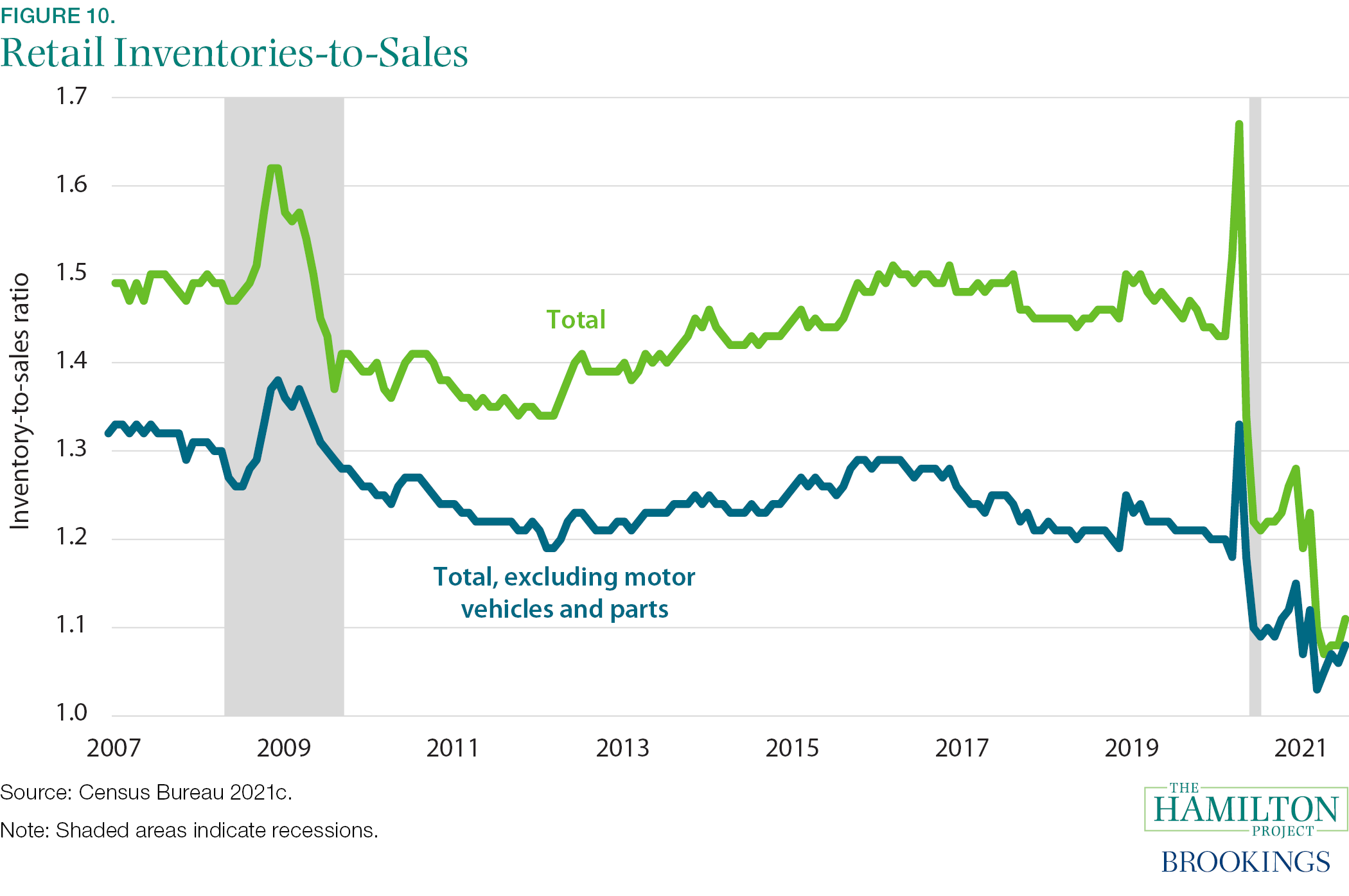 Fact 10: Retail inventories are unsustainably low.