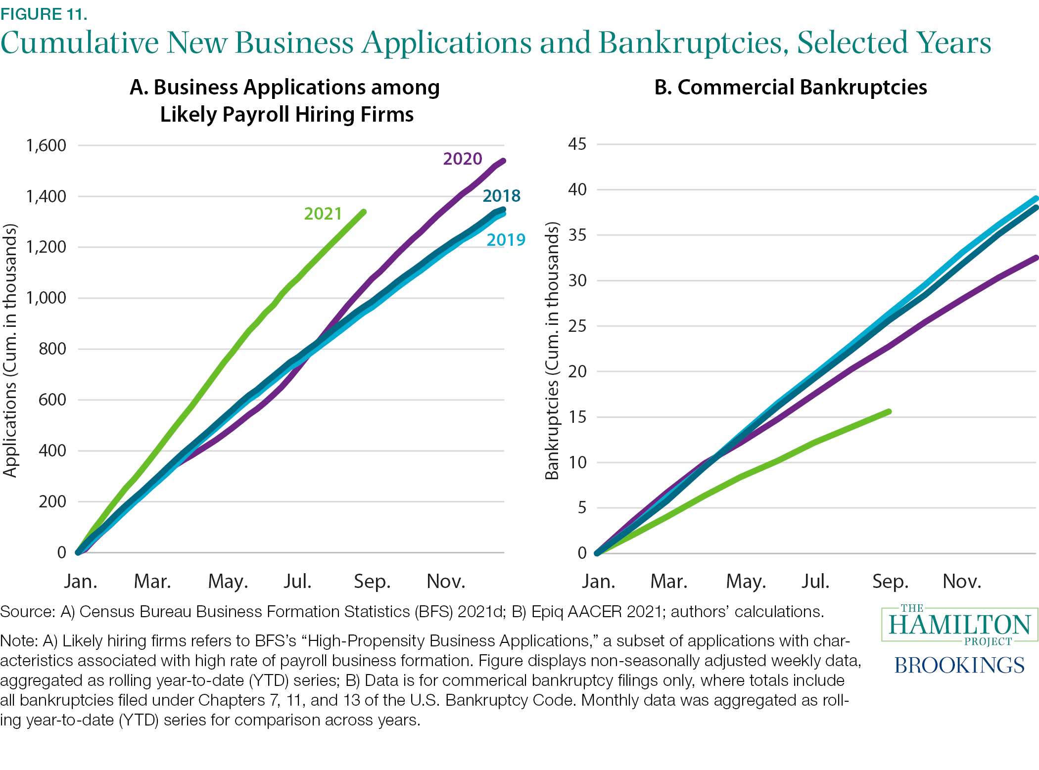 Fact 11: There were more new business applications and fewer bankruptcies in 2020 and 2021 than in 2018 and 2019.