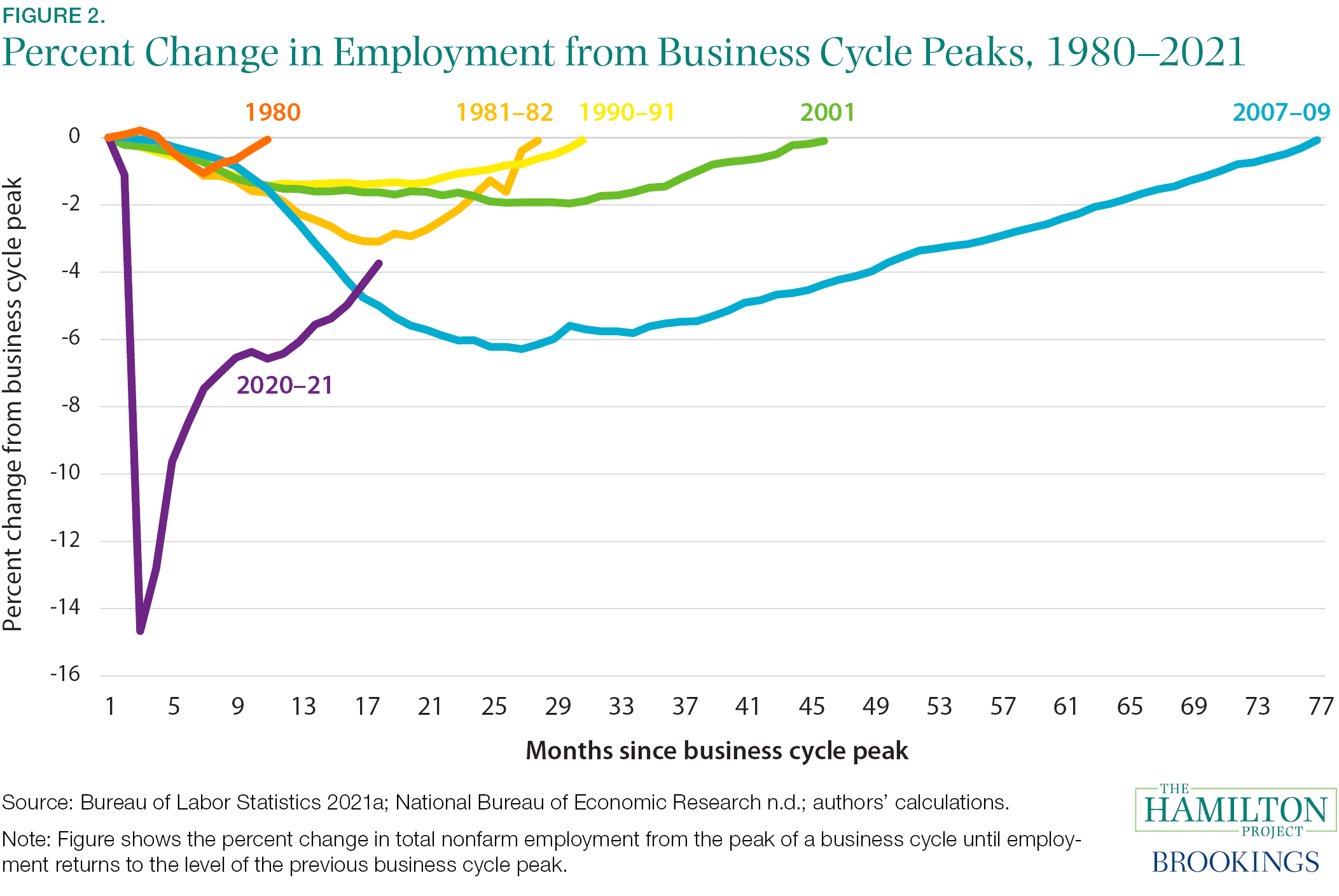 Fact 2: The sharp decline in employment in spring 2020, which was largely concentrated in the services sector, has only partially reversed.
