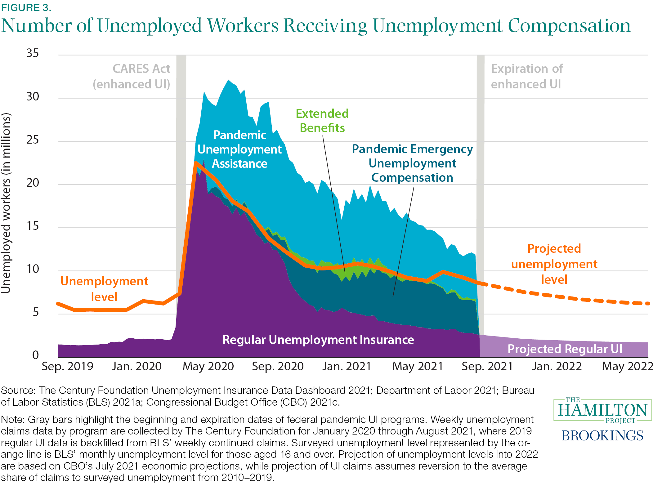Fact 3: Millions of workers are no longer eligible for Unemployment Insurance.