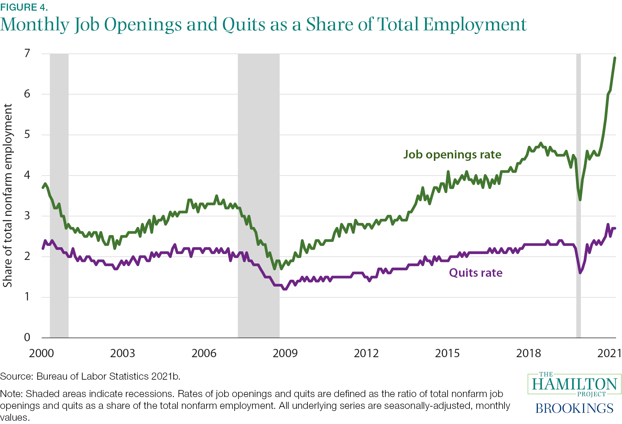 Fact 4: The number of job openings and the number of workers quitting their jobs is higher now than in the past 20 years.