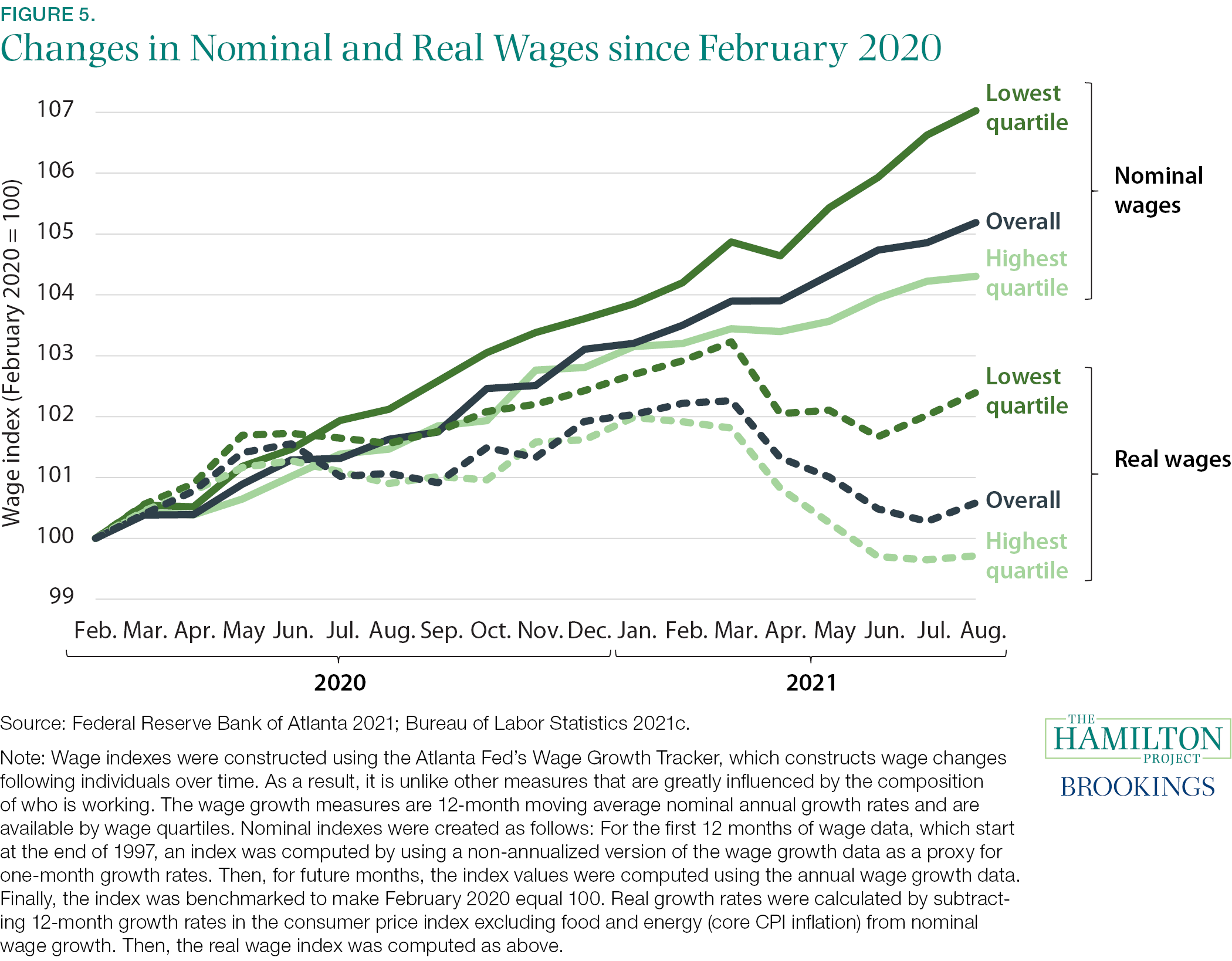 Fact 5: Even with recent jumps in inflation, lower income workers are seeing increases in real wages.