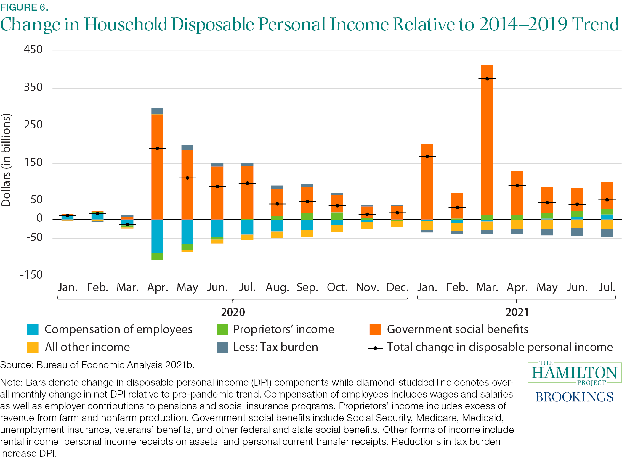 Fact 6: Post-pandemic, income after government taxes and transfers, as well as household saving, have been above their recent trends.