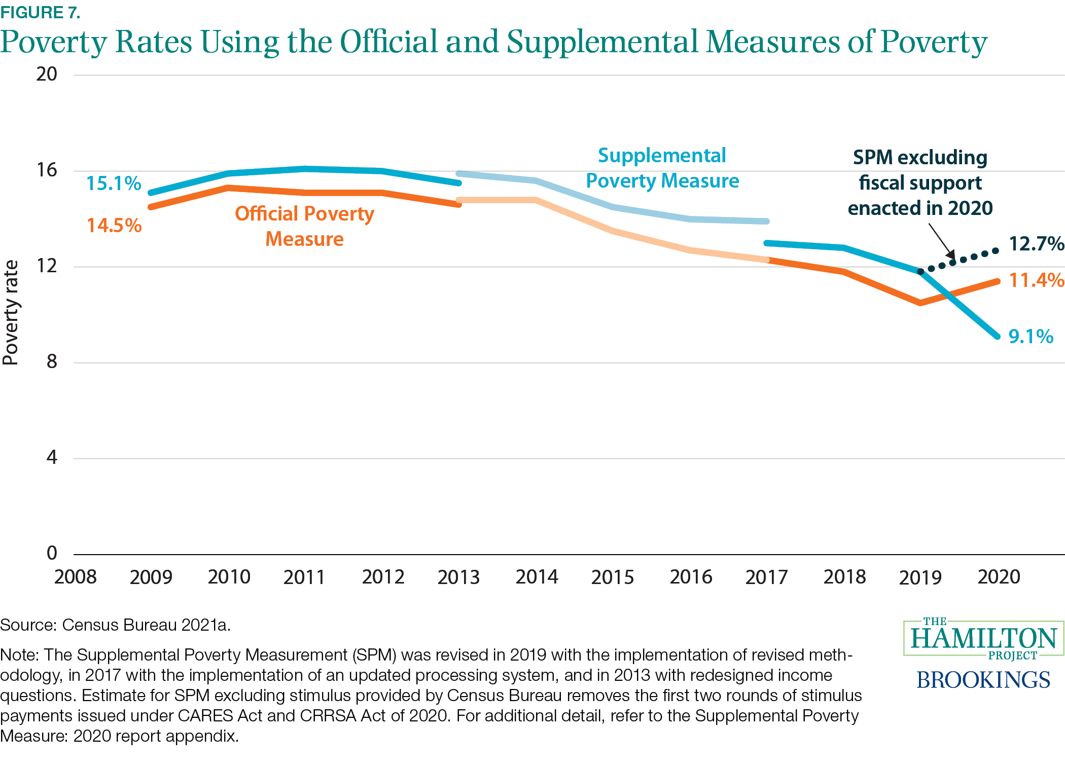 Fact 7: Fiscal support led to a reduction in poverty in 2020.