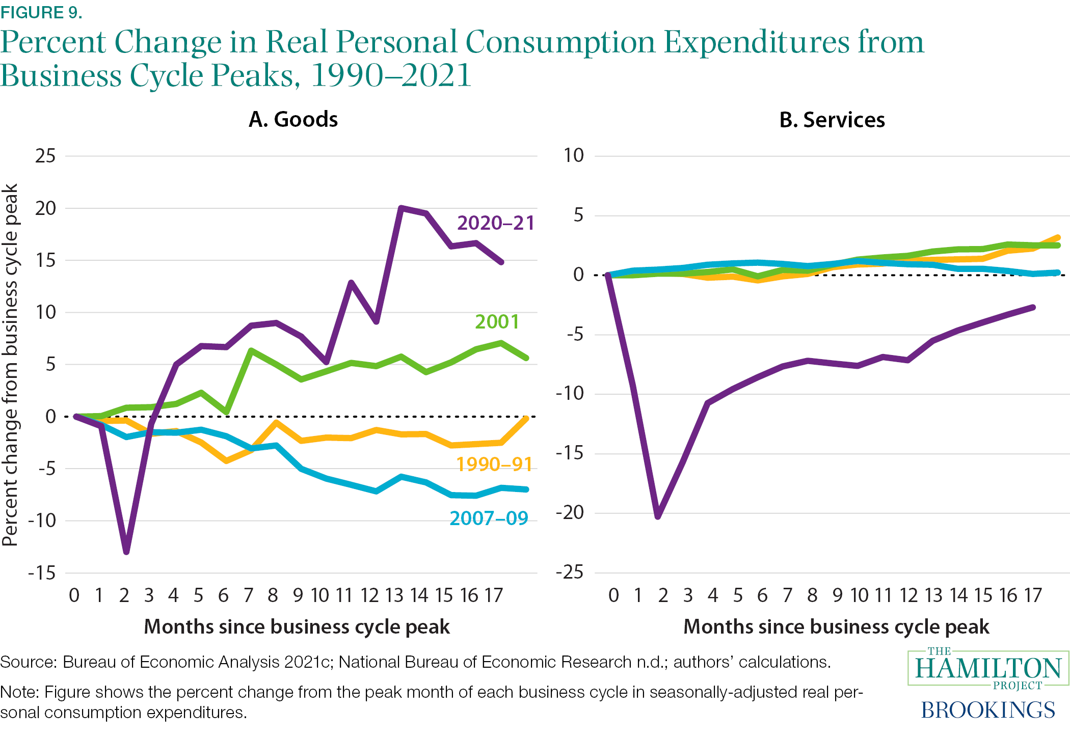 Fact 9: The strength in durable goods spending and weakness in spending on consumer services stands in sharp contrast to previous recoveries.