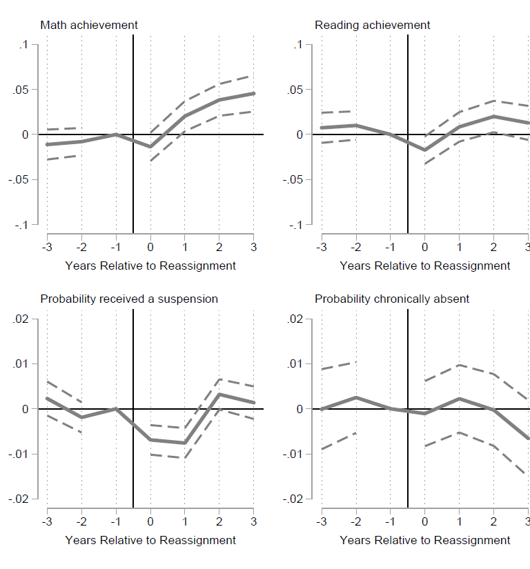F2 Effects of reassignment on reassigned students' mathematics and reading achievement, suspension, and chronic absenteeism