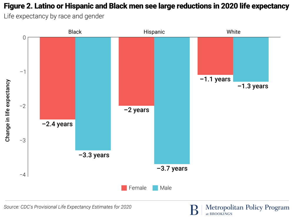 Hispanic or Latino and Black men saw largest reductions in life expectancy in 2020
