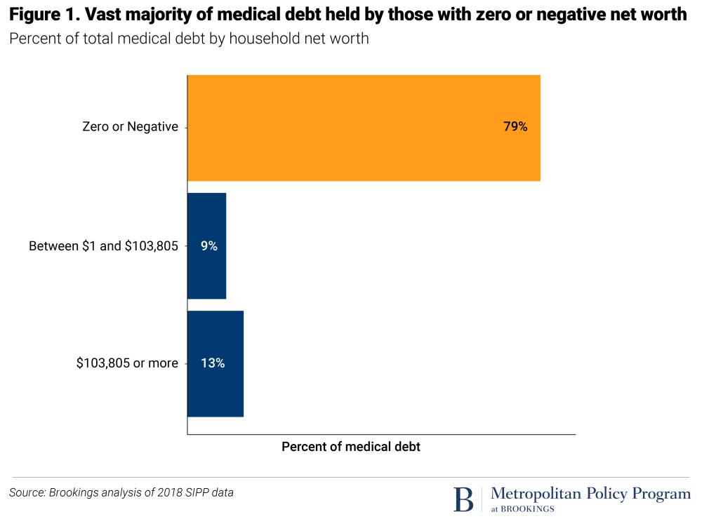 simple medical debt plot